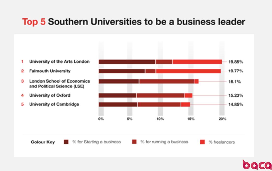 伦敦艺术大学还要拿多少第一!不吃瓜也围观|BACA资讯