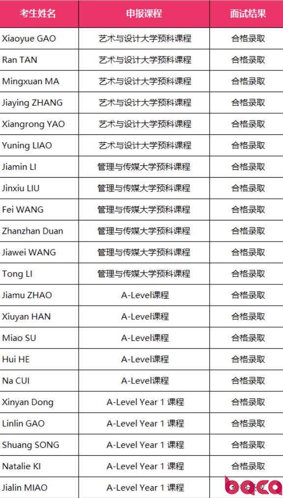 六月份BACA升学录取名单